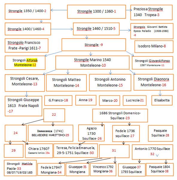 Genealogia Famiglia Strongoli dal 1300 al 1800 Italia