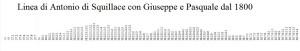 linea-di-antonio-32-giuseppe-37-pasquale-38